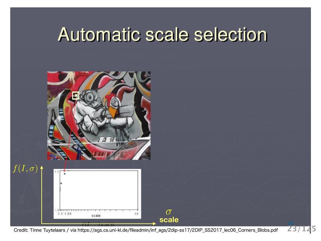 scale f(I, ) $SFEJU5JOOF5VZUFMBBSTWJBIUU...