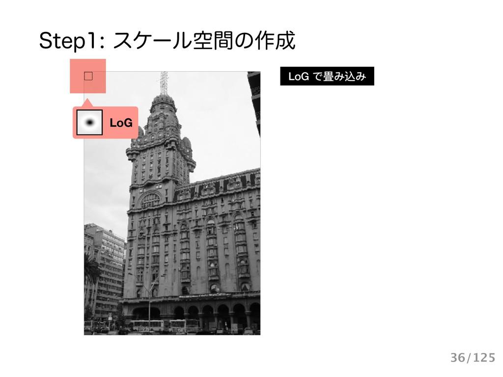 4UFQεέʔϧۭؒͷ࡞ LoG LoG で畳み込み 36/125