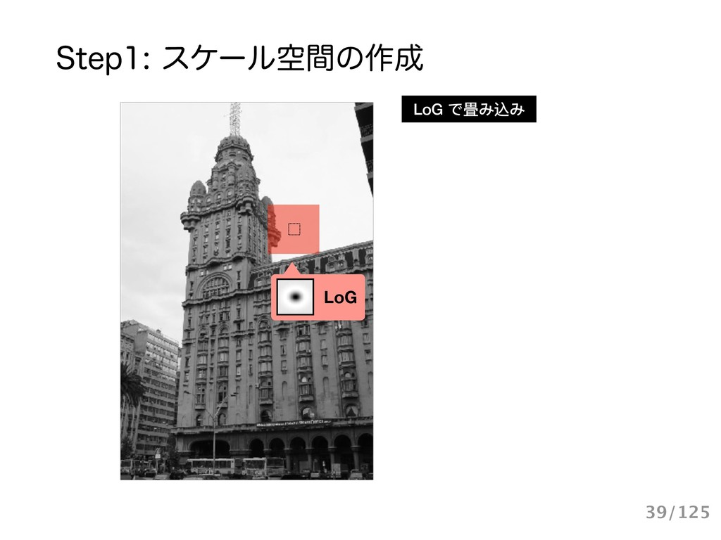 4UFQεέʔϧۭؒͷ࡞ LoG LoG で畳み込み 39/125