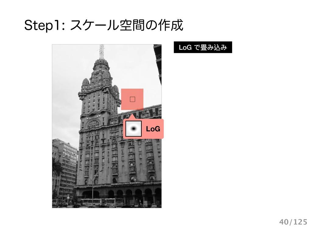 4UFQεέʔϧۭؒͷ࡞ LoG LoG で畳み込み 40/125