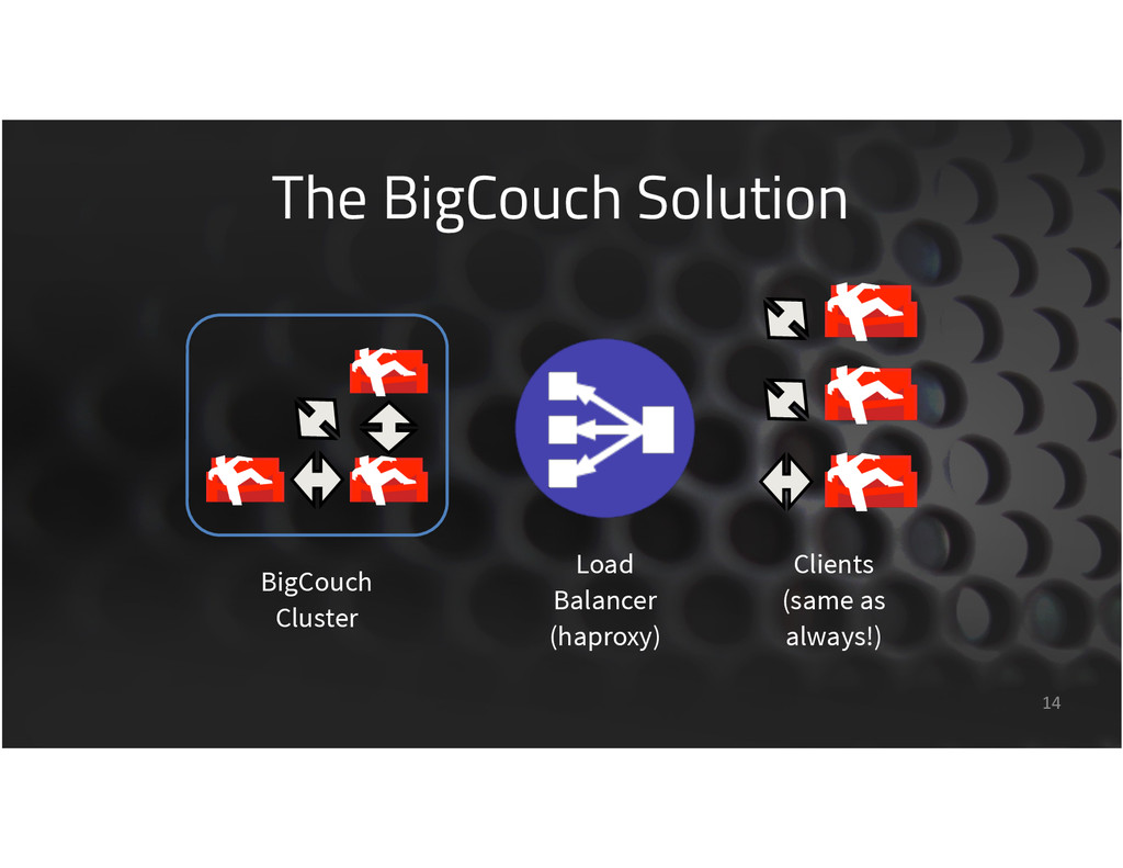 The BigCouch Solution 14 Load Balancer (haproxy...