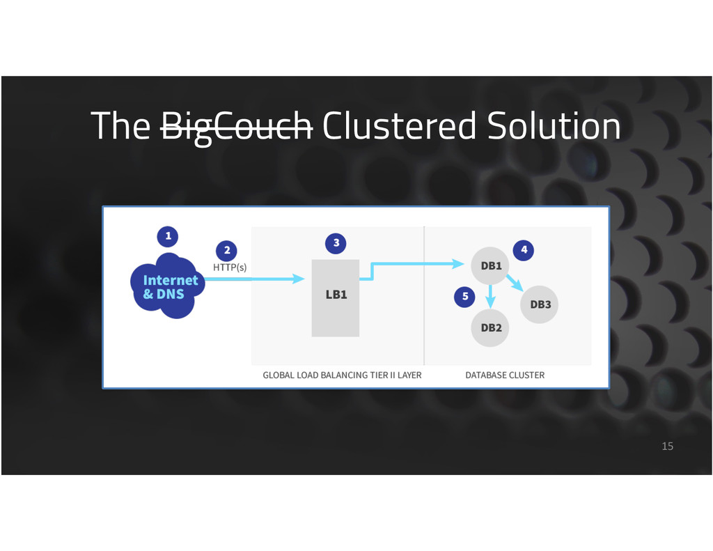 The BigCouch Clustered Solution 15