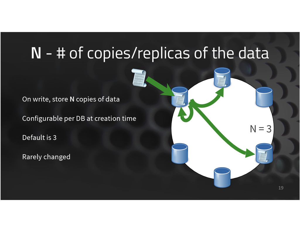 N - # of copies/replicas of the data 19 On writ...