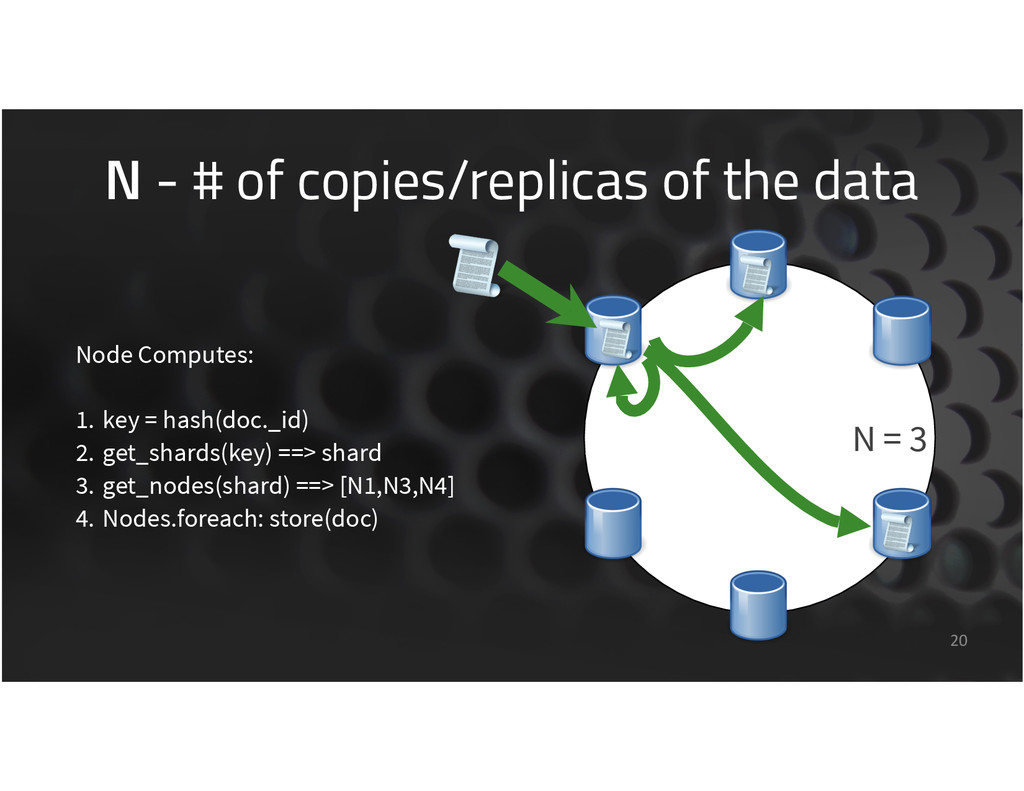 N - # of copies/replicas of the data 20 Node Co...
