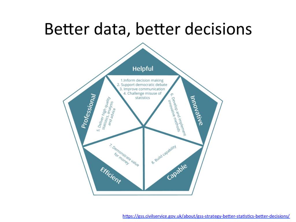 BeHer(data,(beHer(decisions( hHps://gss.civilse...