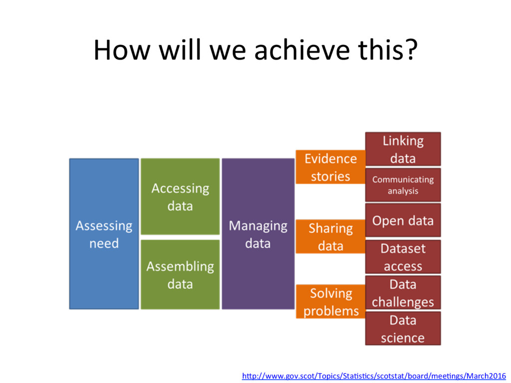 How(will(we(achieve(this?( hHp://www.gov.scot/T...