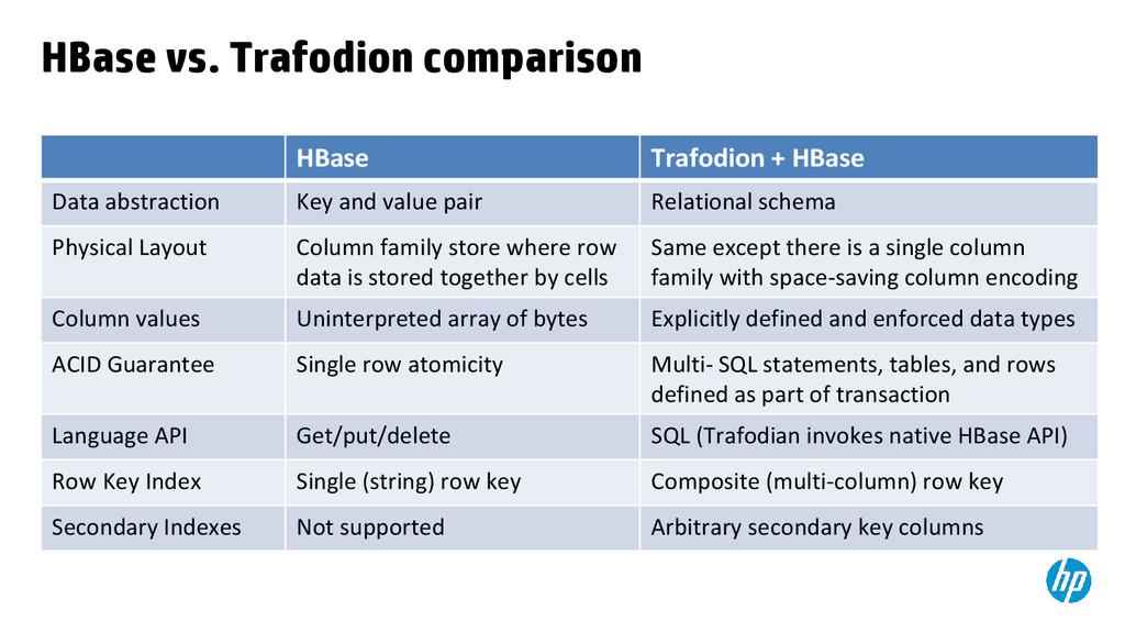 HBase vs. Trafodion comparison HBase Trafodion ...