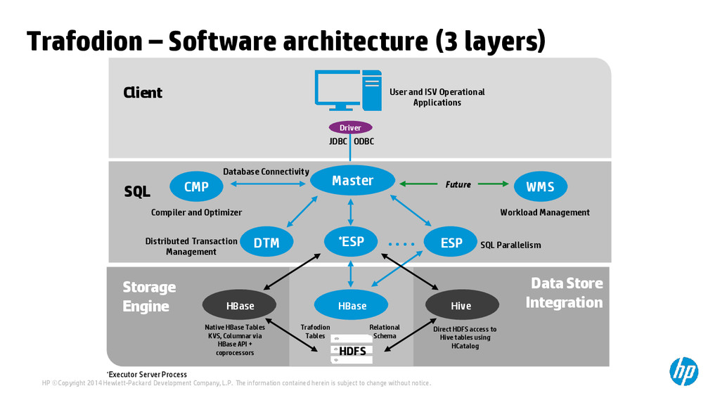 Trafodion – Software architecture (3 layers) JD...