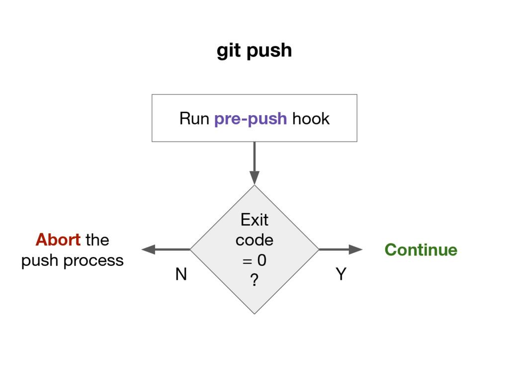 git push Run pre-push hook Exit code = 0 ? Cont...