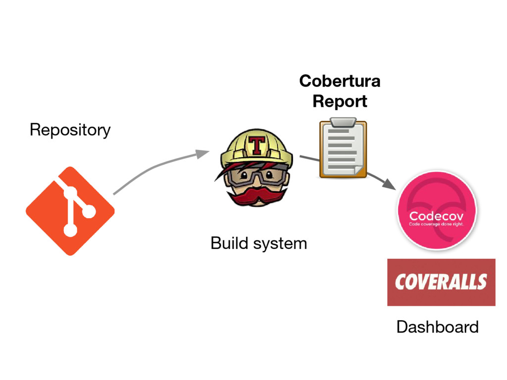 Repository Build system Dashboard Cobertura Rep...
