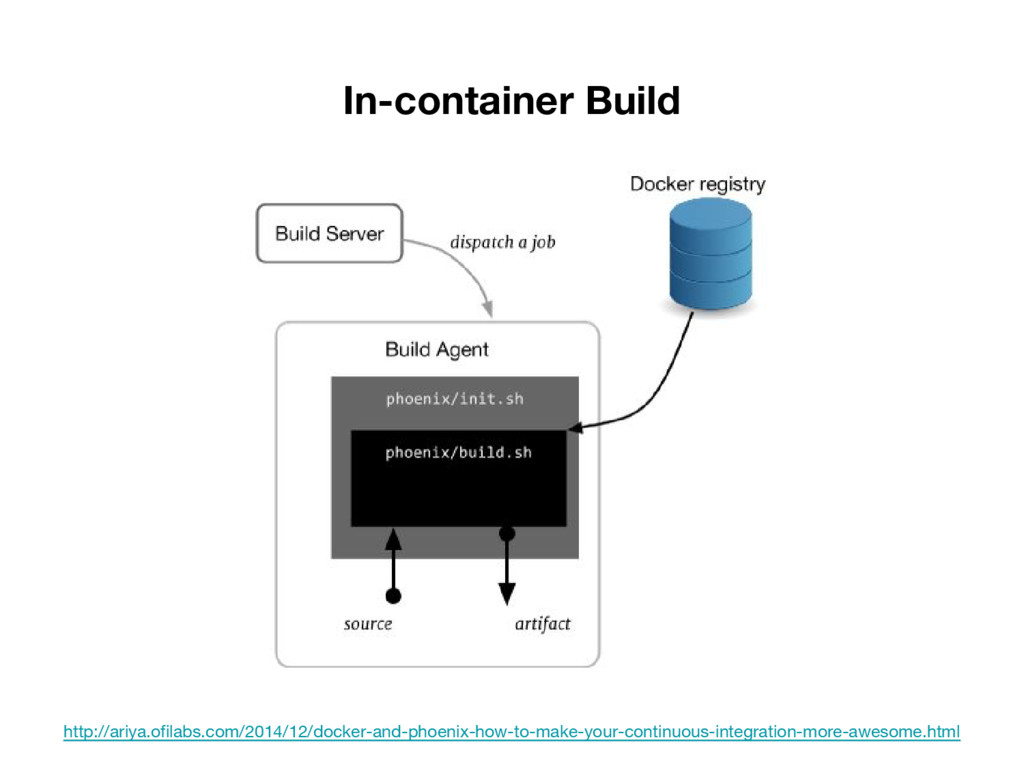 In-container Build http://ariya.ofilabs.com/201...