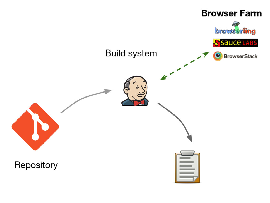 Repository Build system Browser Farm