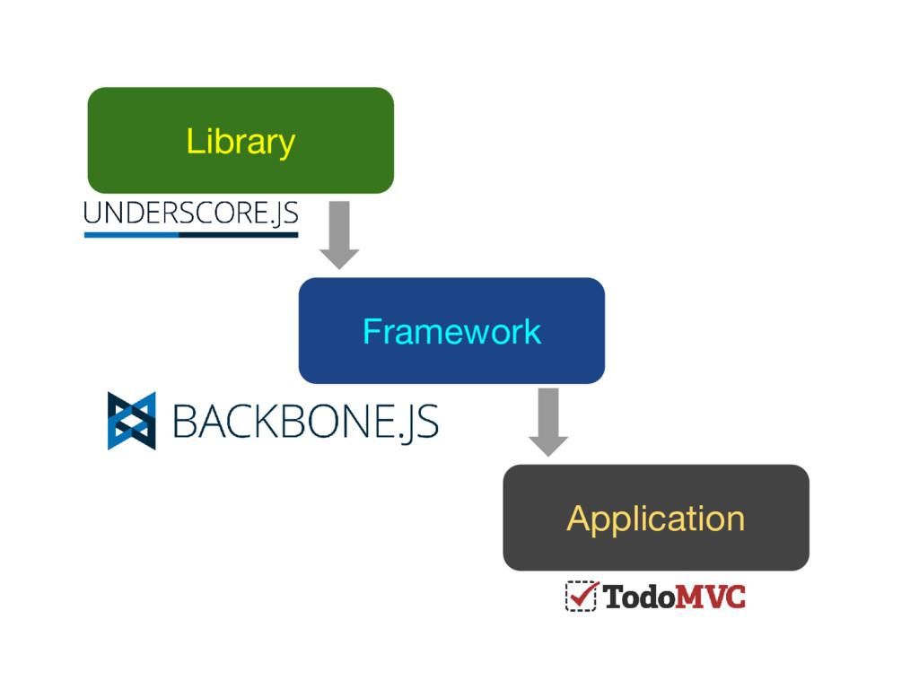 Library Framework Application