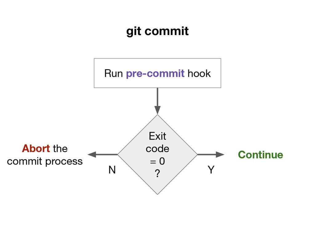 git commit Run pre-commit hook Exit code = 0 ? ...