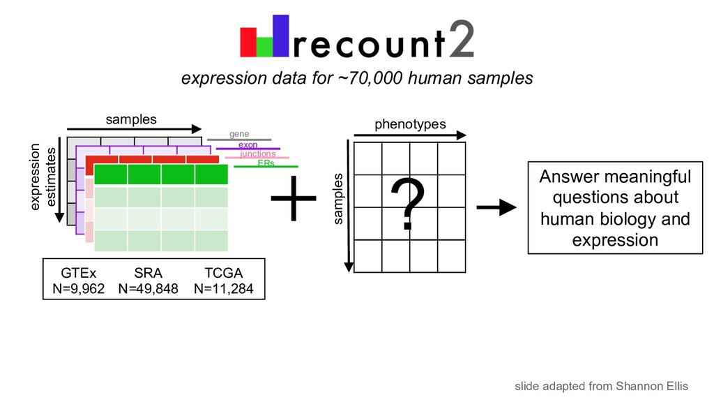 expression data for ~70,000 human samples sampl...