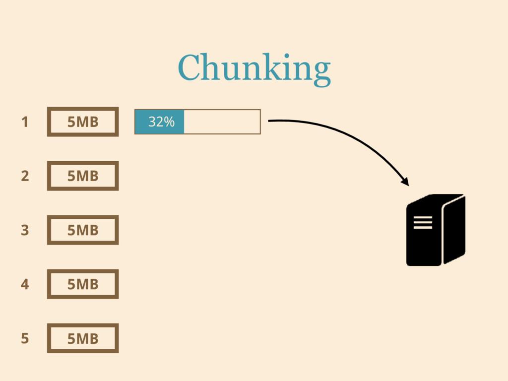 Chunking 5MB 5MB 5MB 5MB 5MB 1 2 3 4 5 32%