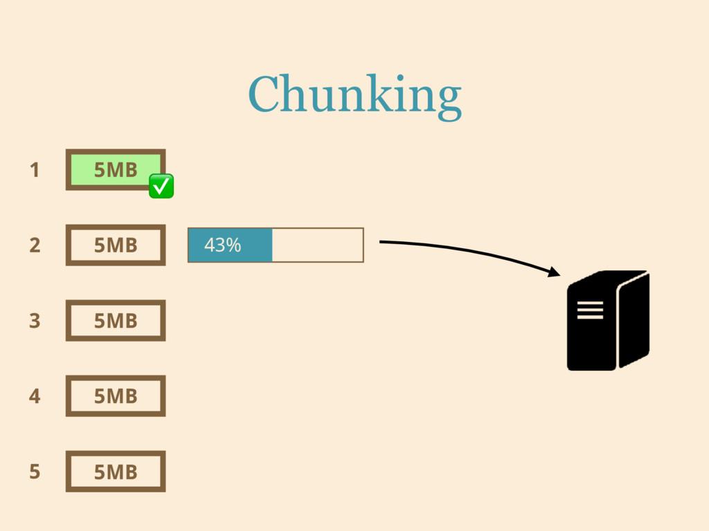 Chunking 5MB 5MB 5MB 5MB 5MB 1 2 3 4 5 ✅ 43%