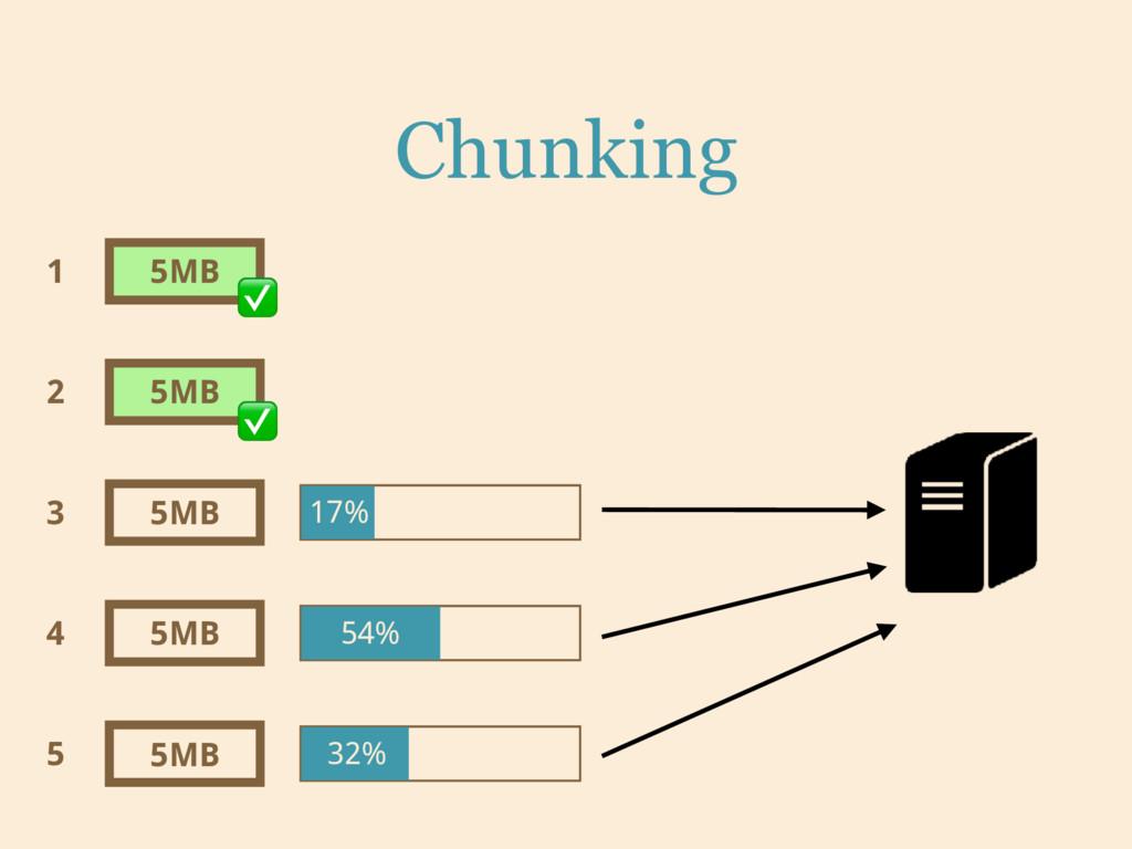 Chunking 5MB 5MB 5MB 5MB 5MB 1 2 3 4 5 ✅ ✅ 17% ...