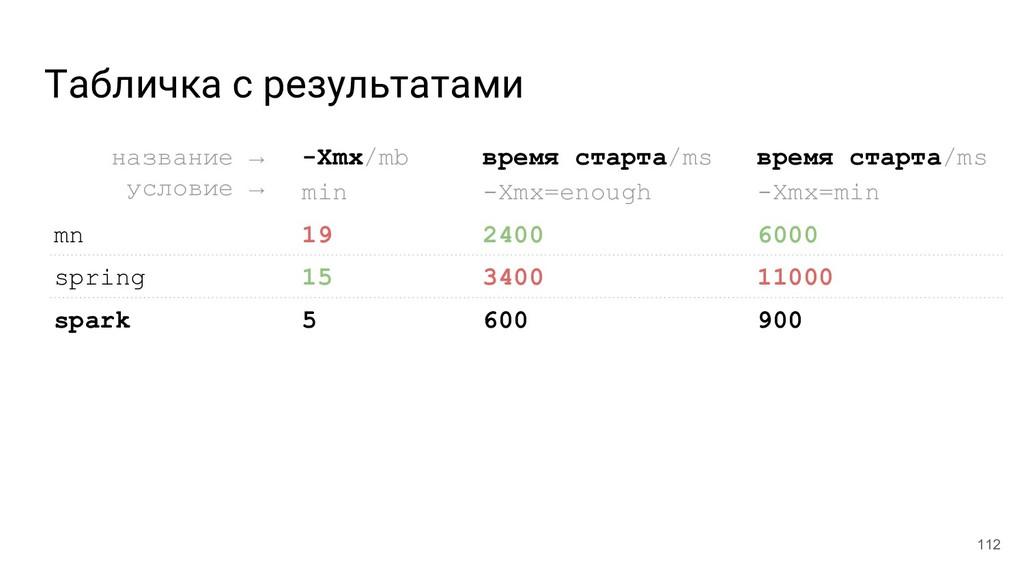 Табличка с результатами 112 название →__ услови...