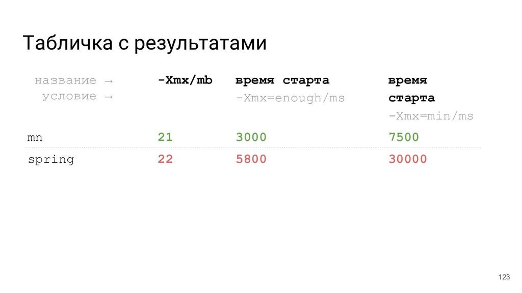 Табличка с результатами 123 название →__ услови...