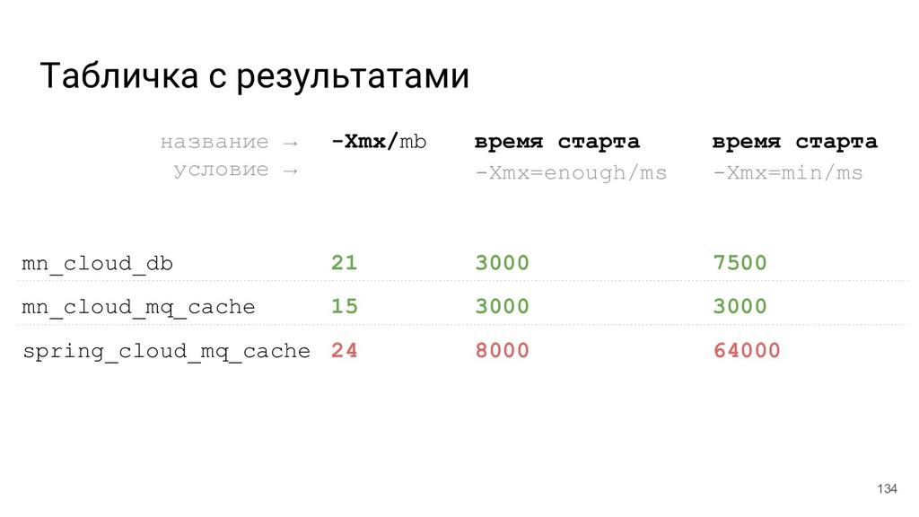 Табличка с результатами 134 название →__ услови...
