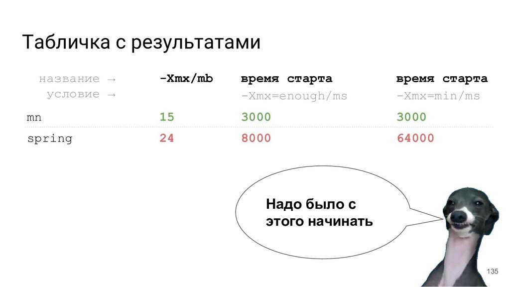 Табличка с результатами 135 название →__ услови...