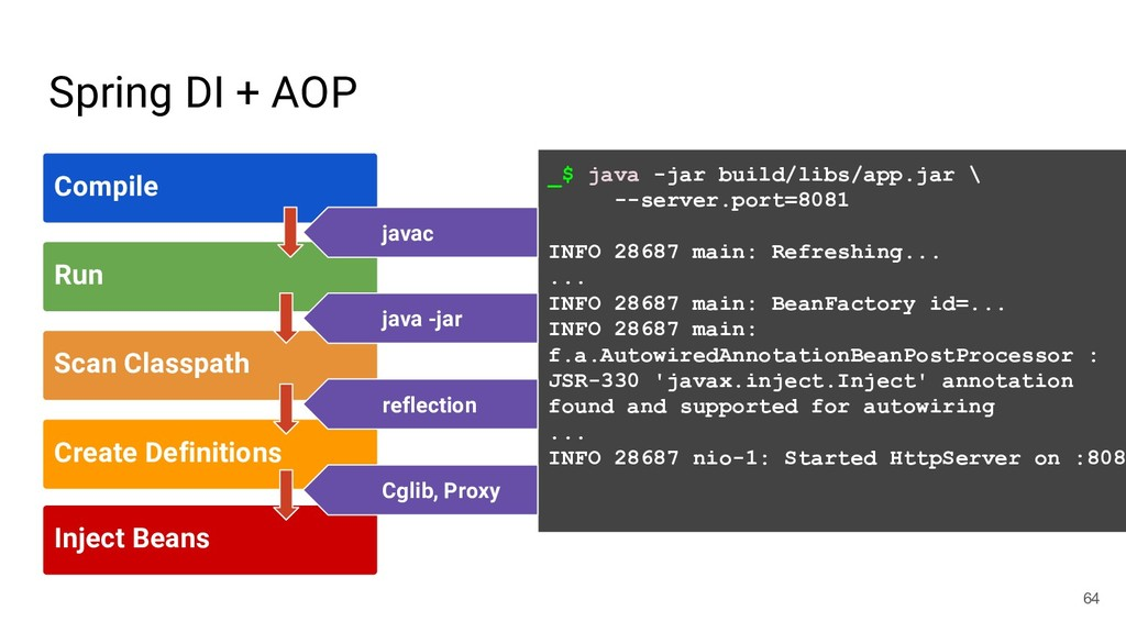 Spring DI + AOP 64 Compile Run Scan Classpath C...
