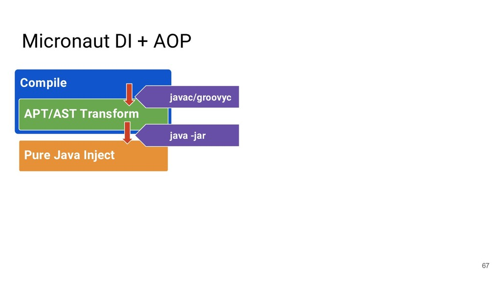 Micronaut DI + AOP 67 Compile APT/AST Transform...
