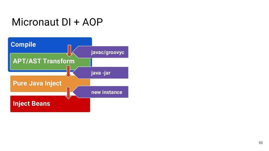 Inject Beans Micronaut DI + AOP 68 Compile APT/...