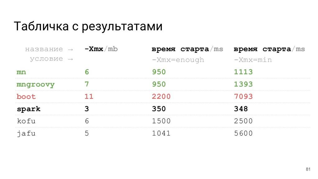 Табличка с результатами 81 название →__ условие...