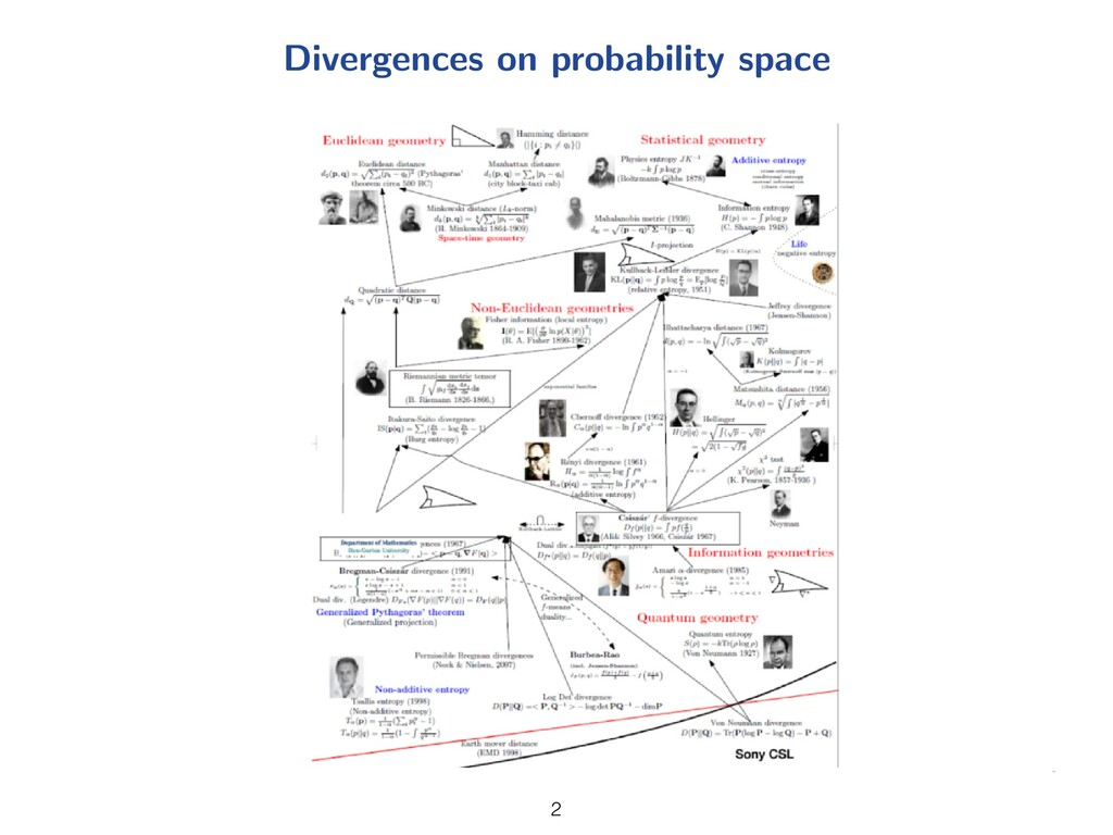 Divergences on probability space 2 2