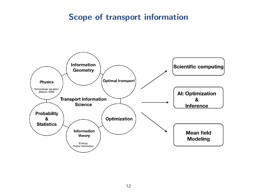 Scope of transport information 12 12