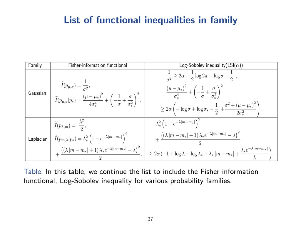 List of functional inequalities in family Famil...