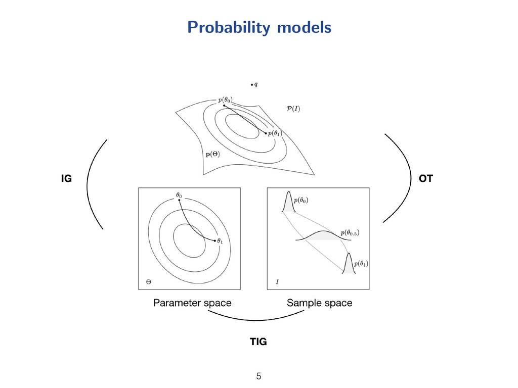 Probability models 5 5