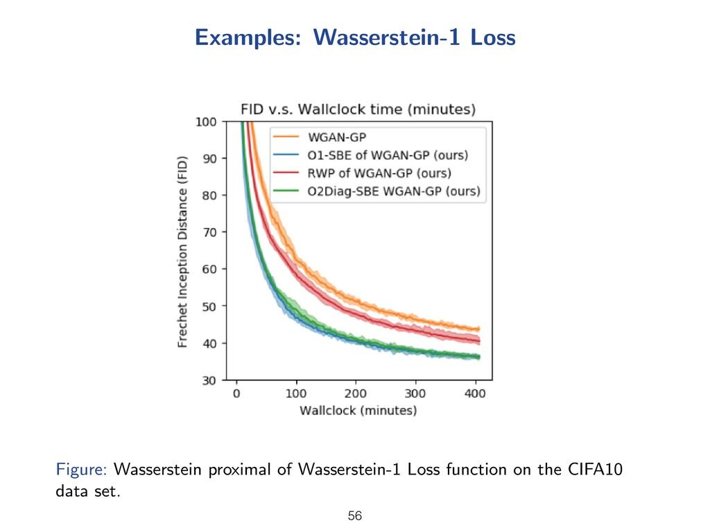 Examples: Wasserstein-1 Loss Figure: Wasserstei...