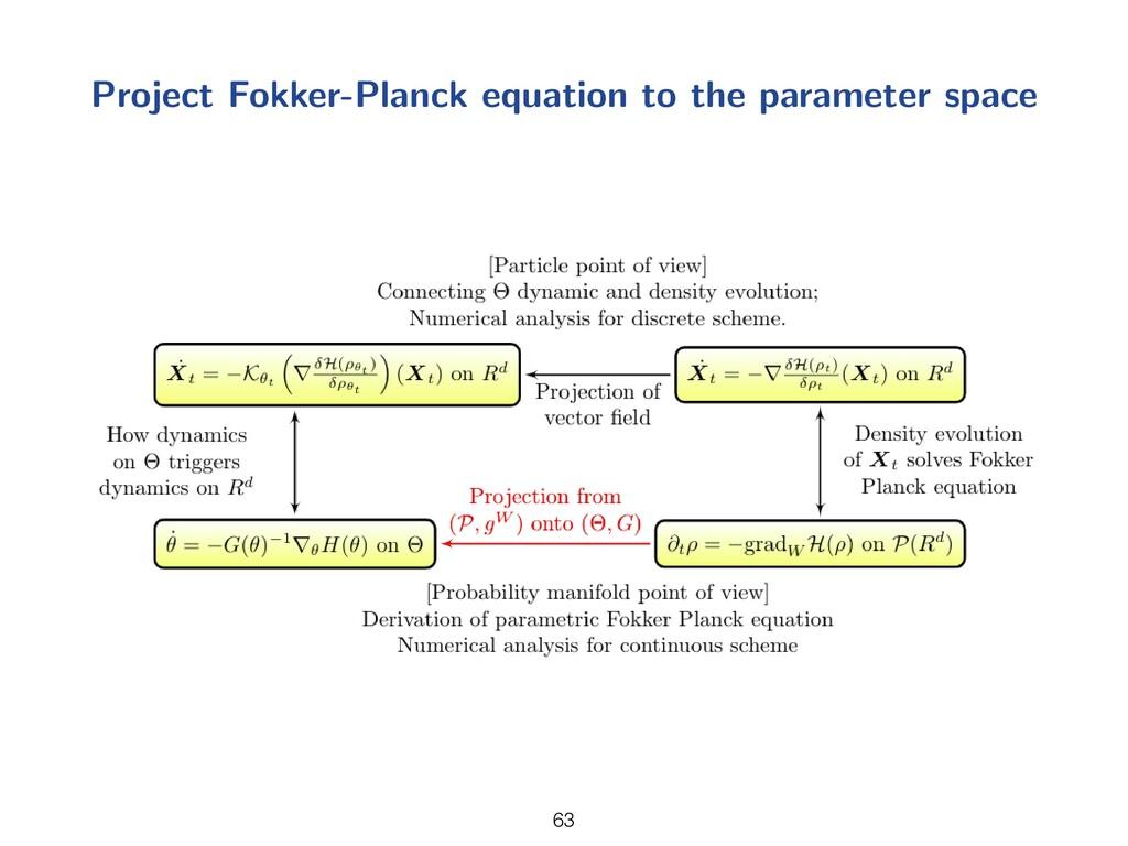 Project Fokker-Planck equation to the parameter...