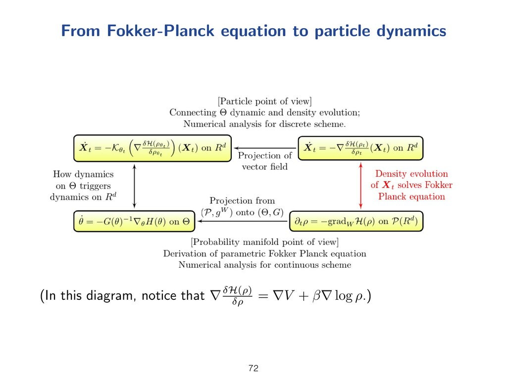 From Fokker-Planck equation to particle dynamic...