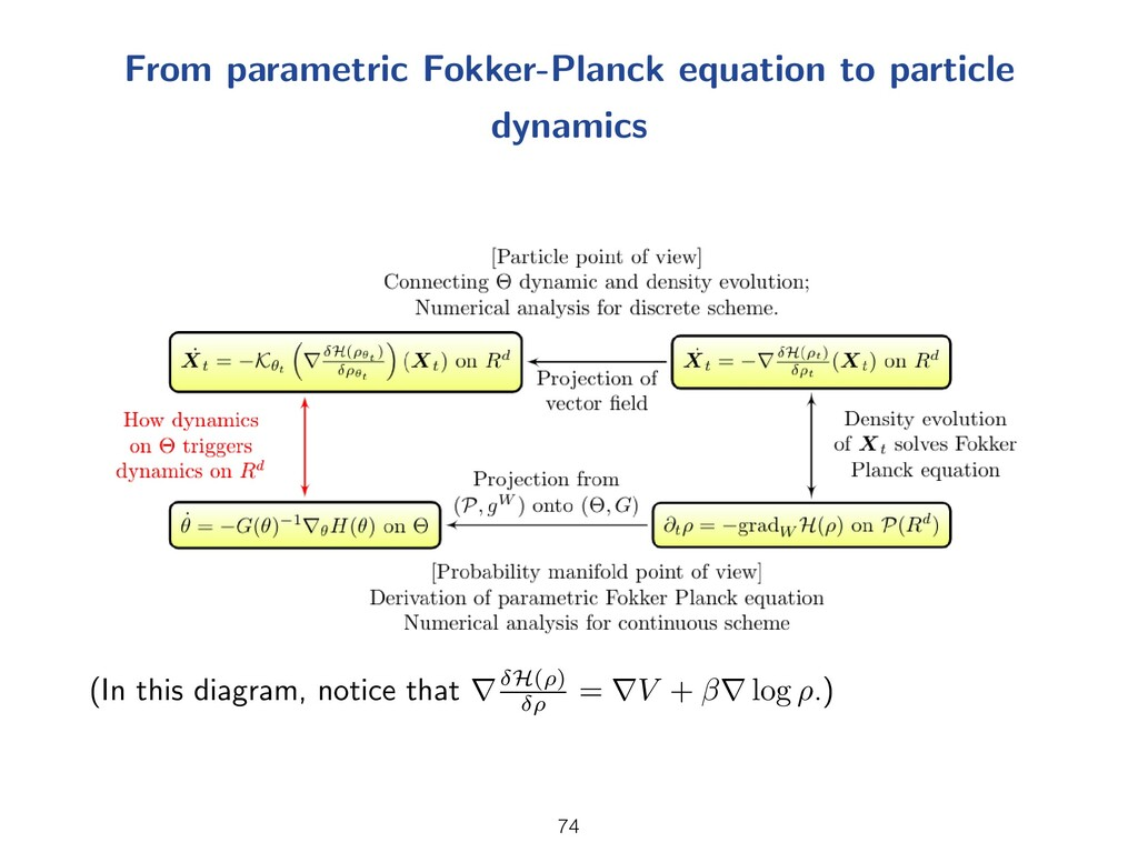 From parametric Fokker-Planck equation to parti...