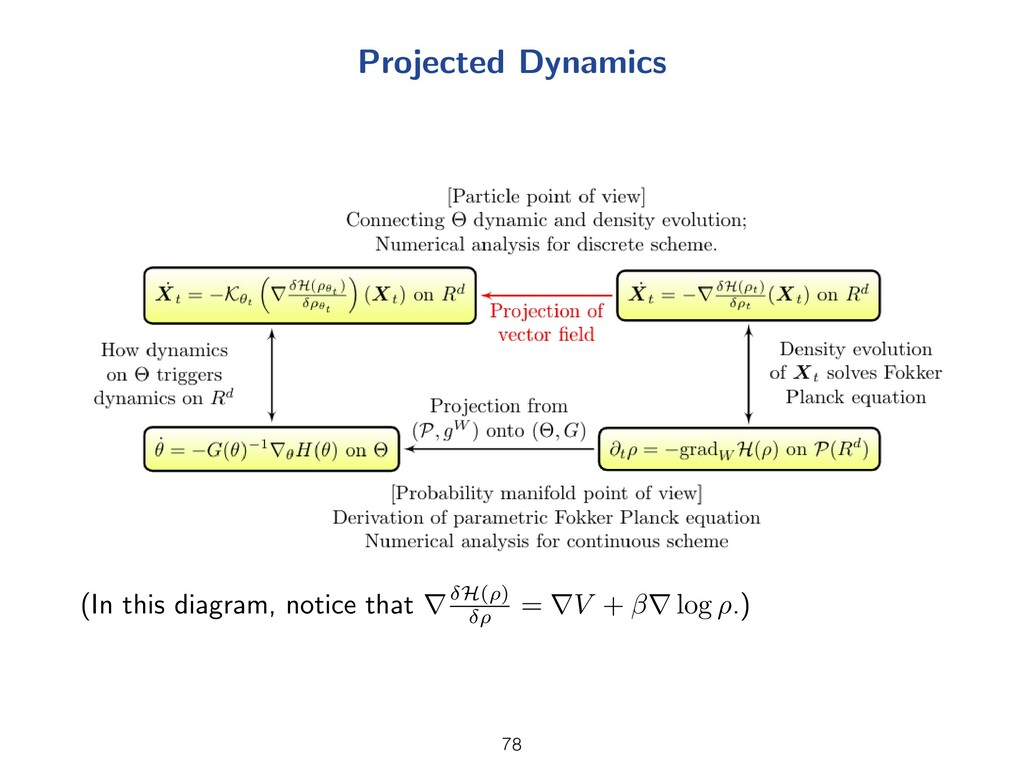 Projected Dynamics (In this diagram, notice tha...