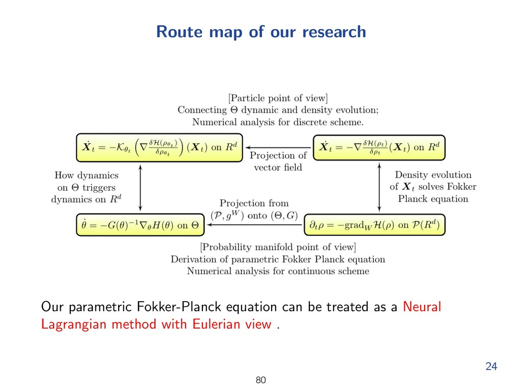 Route map of our research Our parametric Fokker...