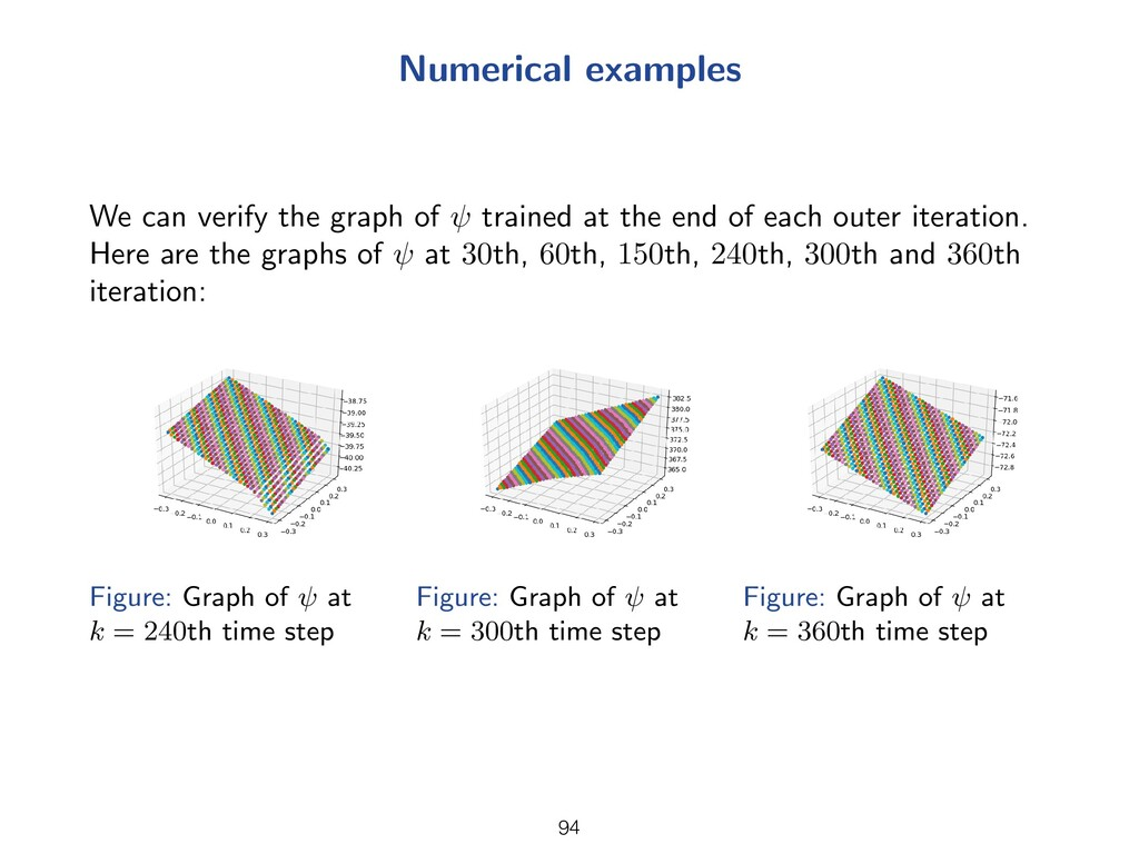 Numerical examples We can verify the graph of t...