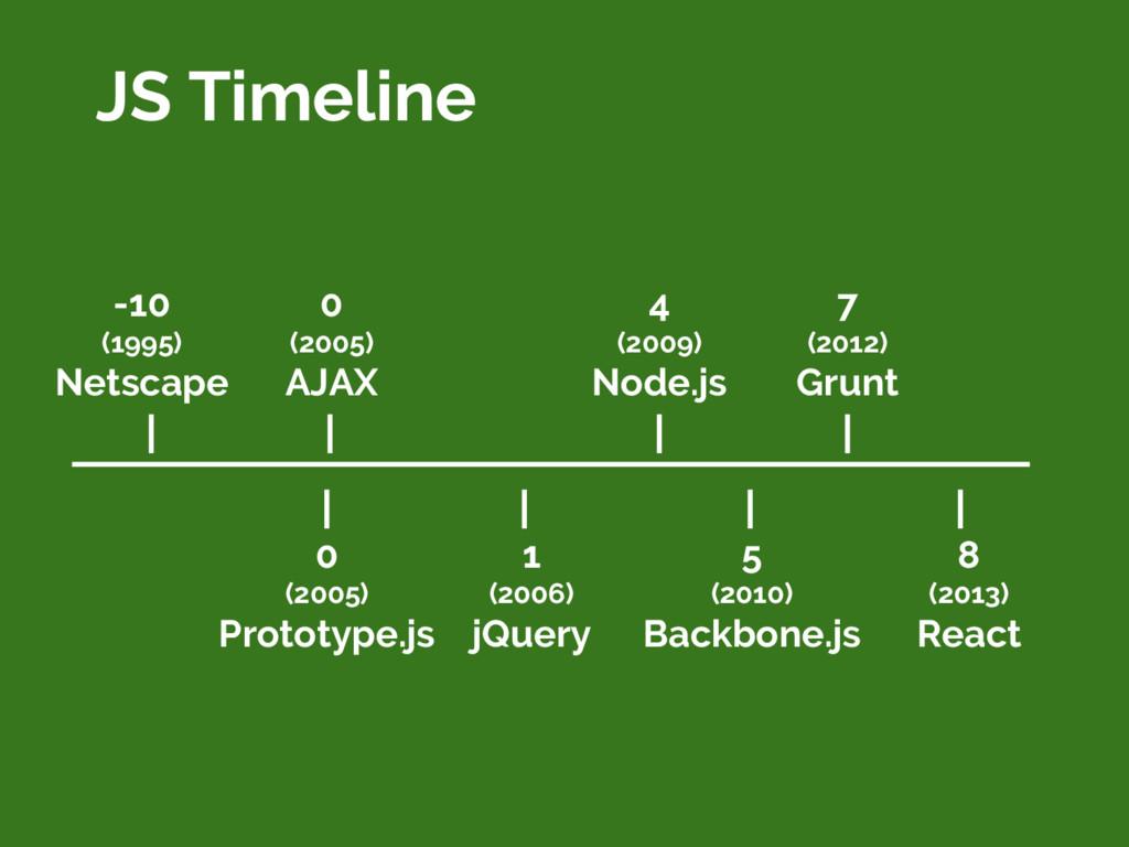 JS Timeline -10 (1995) Netscape 0 (2005) AJAX 0...