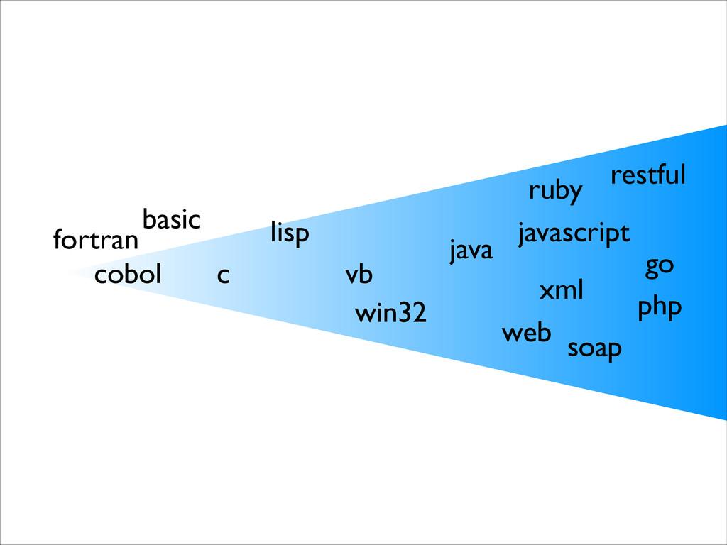 basic c lisp vb win32 java web xml ruby php jav...