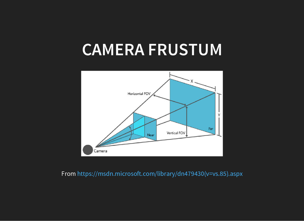 CAMERA FRUSTUM From https://msdn.microsoft.com/...