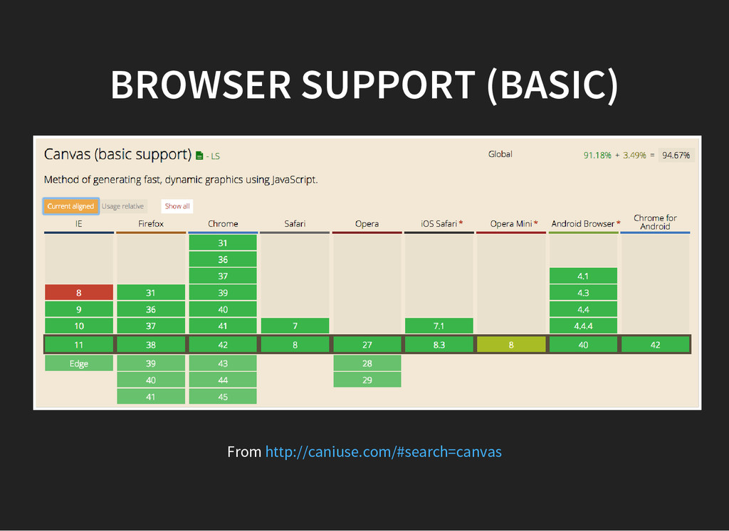 BROWSER SUPPORT (BASIC) From http://caniuse.com...