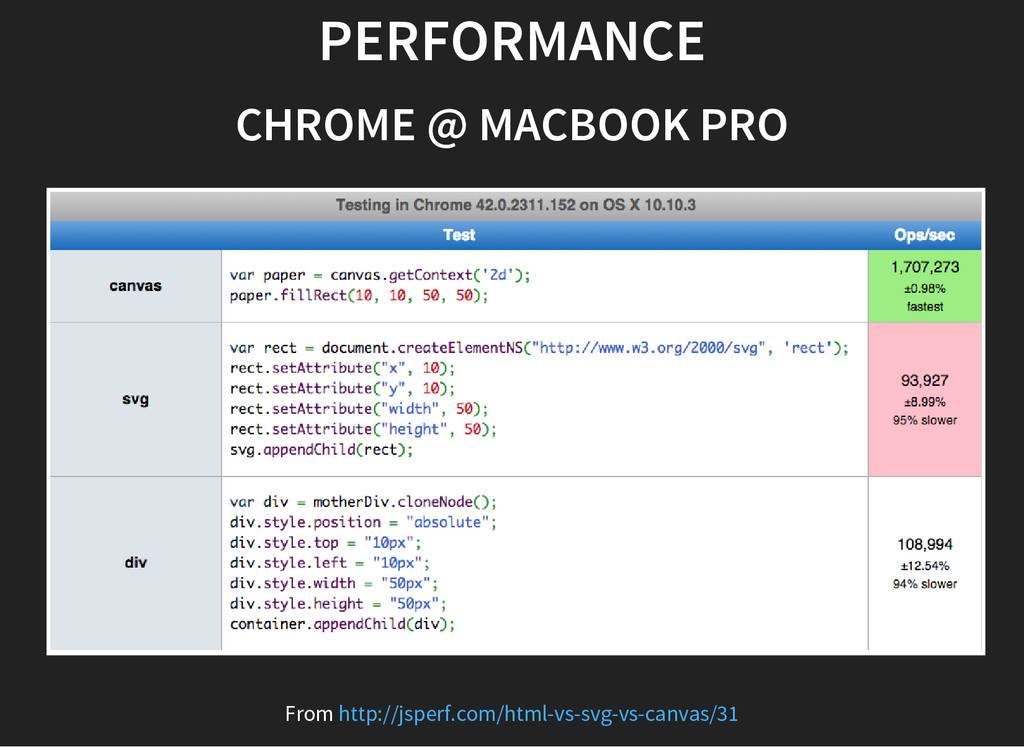PERFORMANCE CHROME @ MACBOOK PRO From http://js...