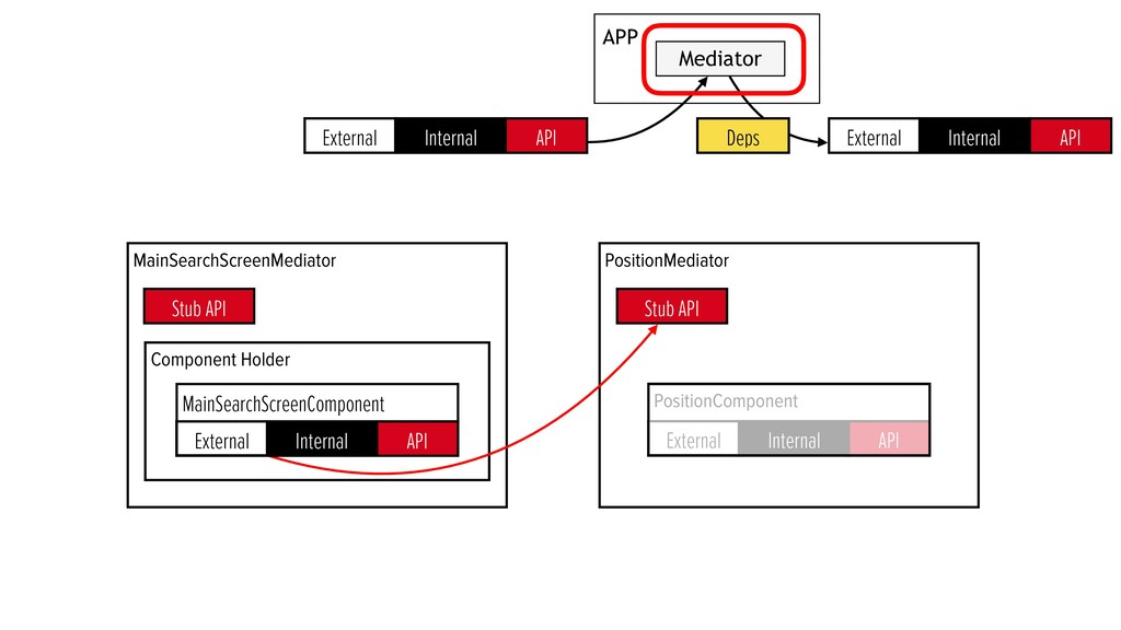 PositionMediator PositionComponent API External...