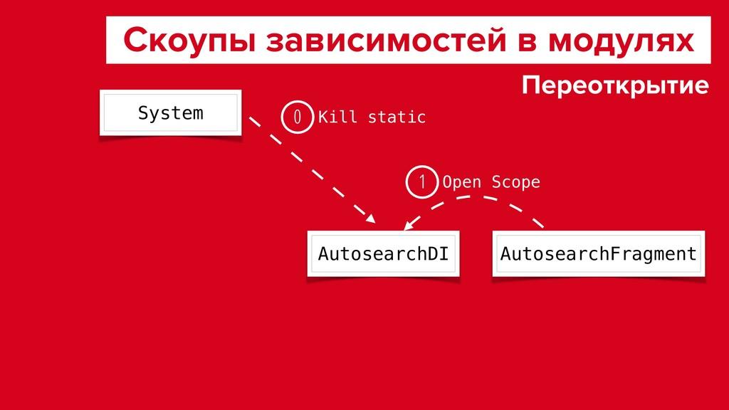 Скоупы зависимостей в модулях AutosearchDI Auto...