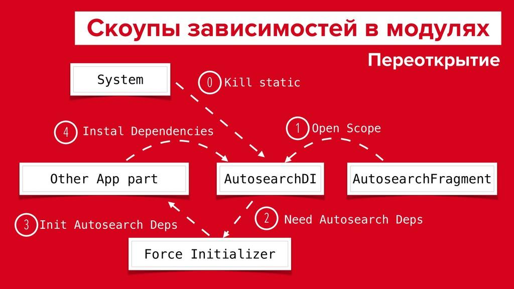 Скоупы зависимостей в модулях AutosearchDI Othe...