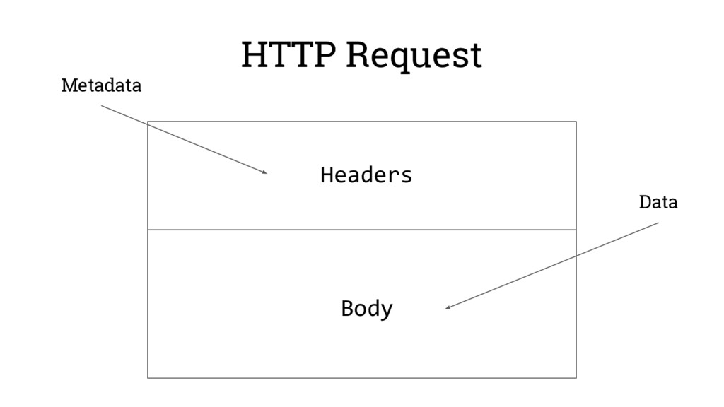 HTTP Request Headers Body Metadata Data